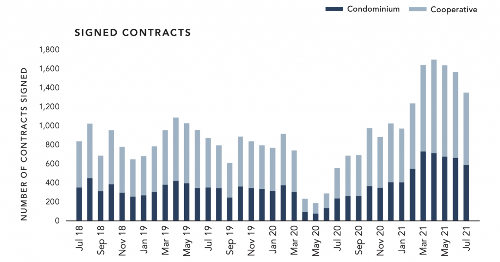 Contracts signed, as stated in the Manhattan real estate market update released by Corcoran for July 2021.